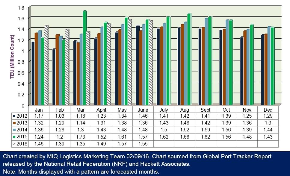 U.S. Import Cargo Volume 020916