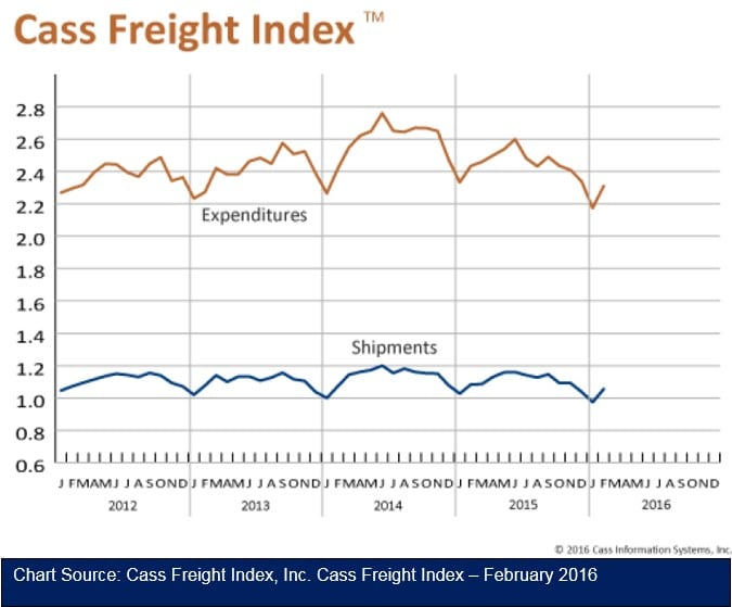 Cass Freight Index Report 031016