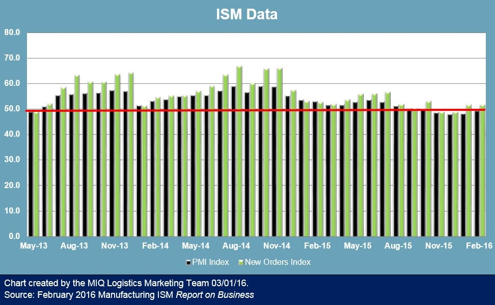 ISM Report on Business 030116