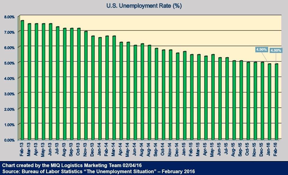 U.S. Unemployment Rate 030416