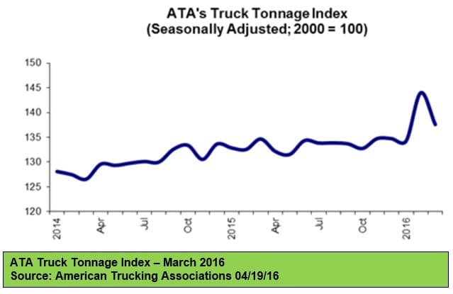 ATA Truck Tonnage Index 041916