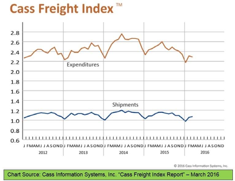 Cass Freight Index 041516
