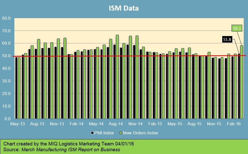March Manufacturing ISM Report on Business 040116