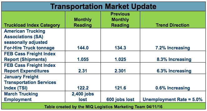 trade market update