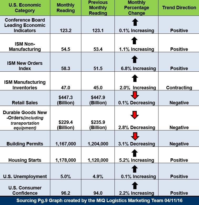 U.S. Economic Snapshot 041116