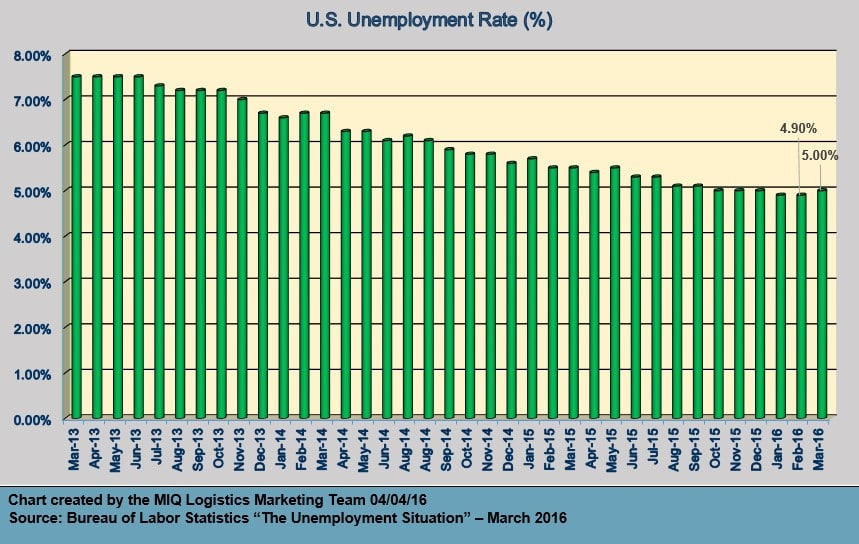 U.S. Unemployment Situation March 2016