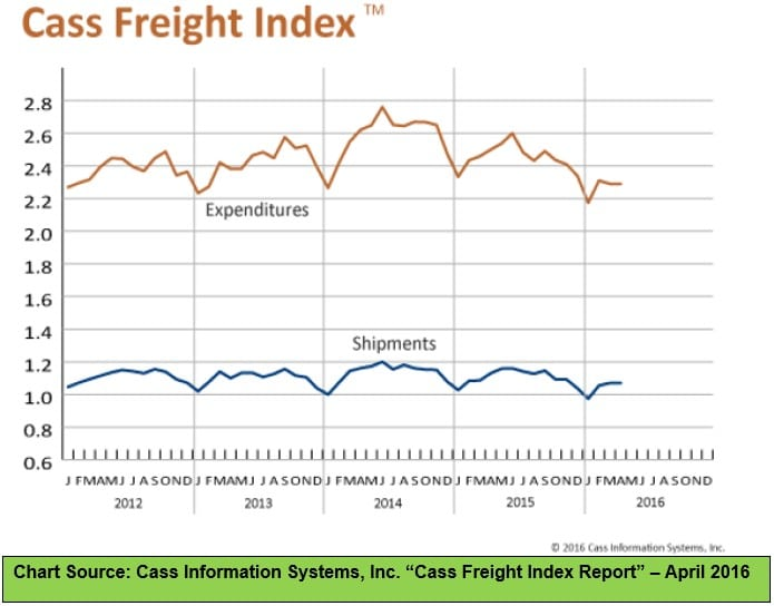 Cass Freight Index - April 2016