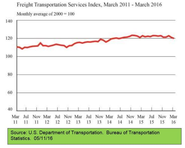 Freight Transportation Services Index 051116