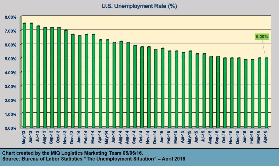 The Unemployment Situation - April 2016