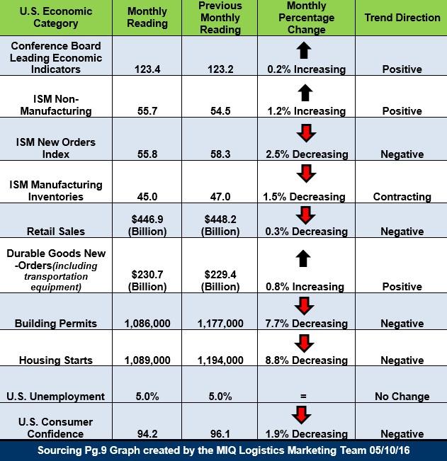 U.S. Economic Snapshot 051016