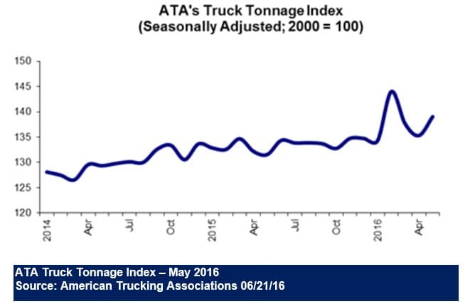 American Trucking Associations Trucking Index - May 2016