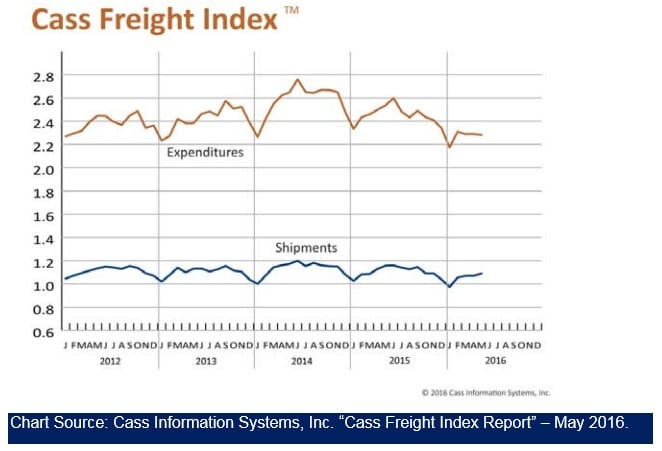 Cass Freight Index May 2016 V2