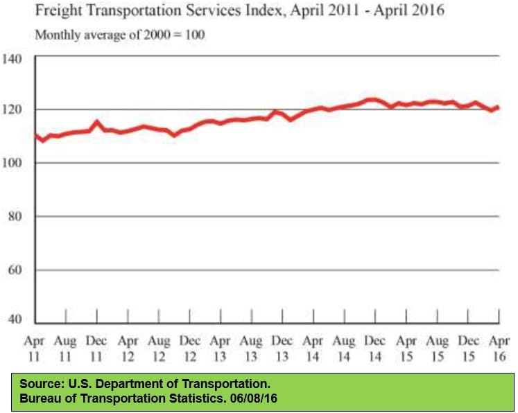Freight Transportation Services Index 060816
