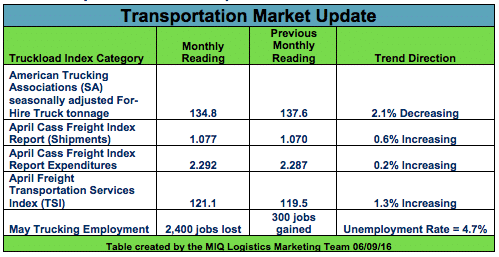 Transportation Market Update
