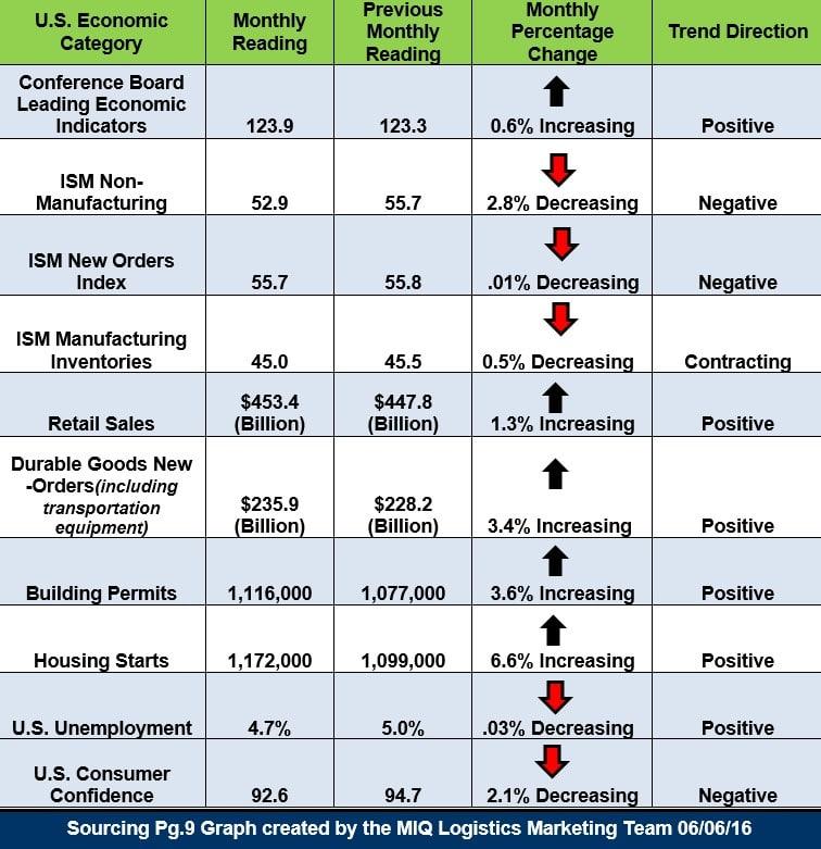 U.S. Economic Snapshot 060616