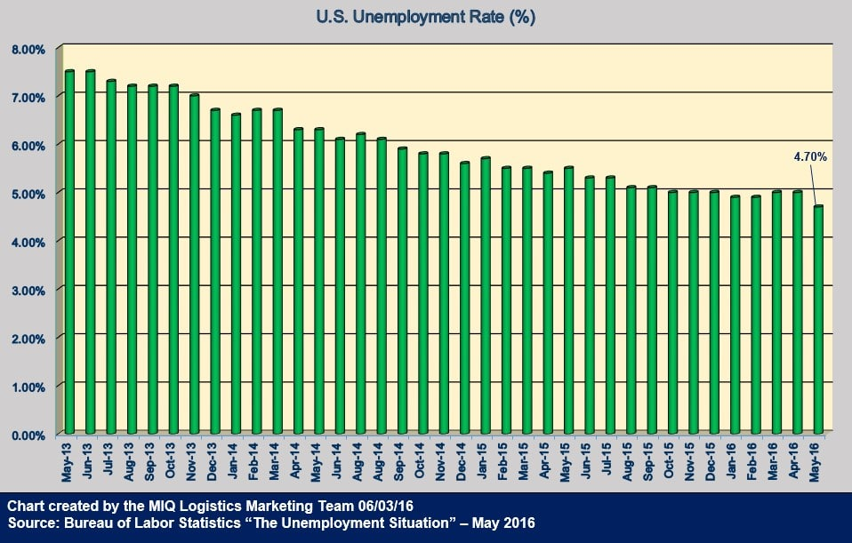 U.S. Unemployment Situation May 2016