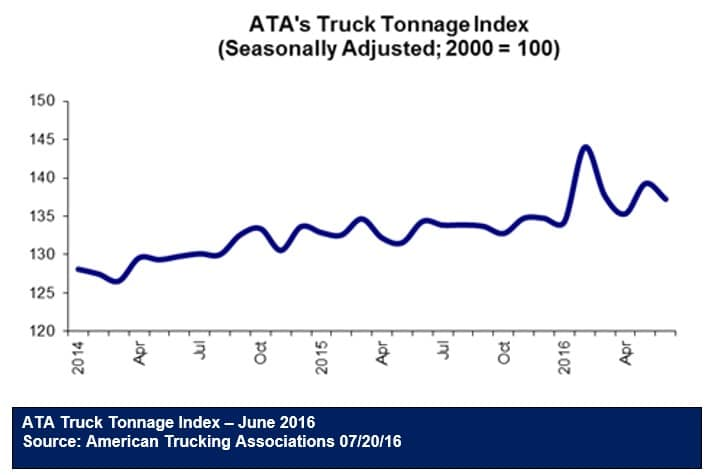 ATA Truck Tonnage - June 2016