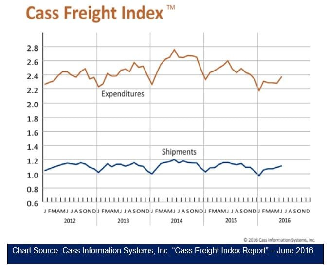 Cass Freight Index - June 2016