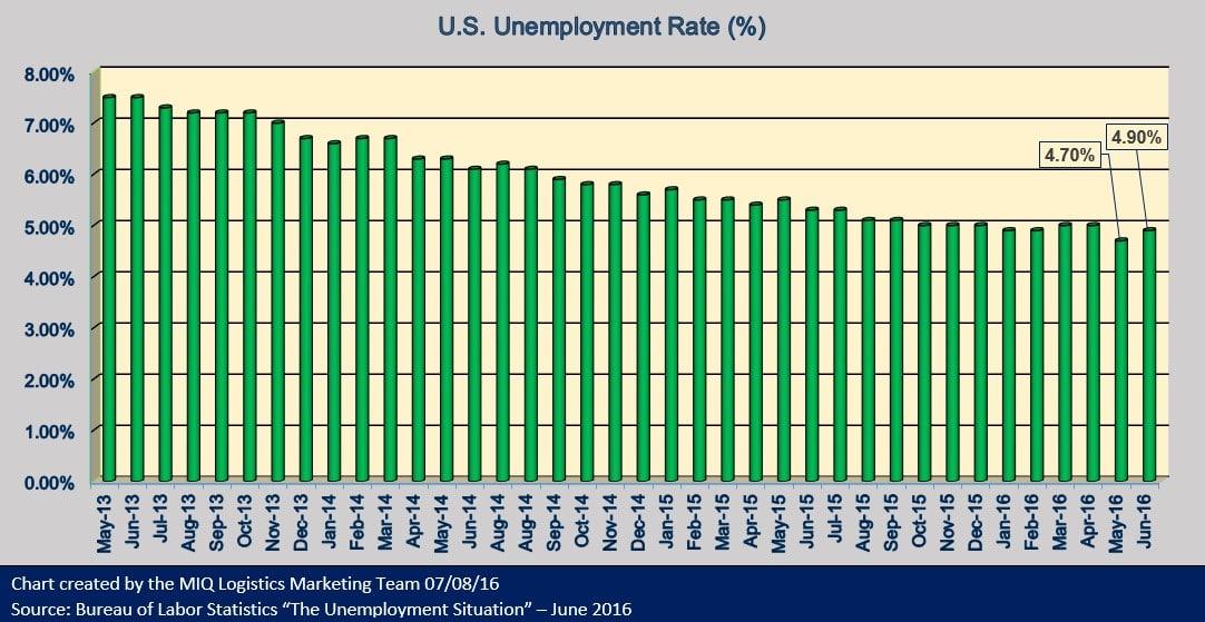 U.S. Unemployment 070816