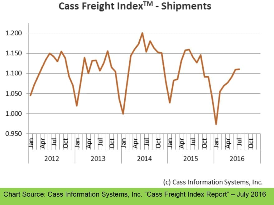 Cass Freight Index Report - July 16