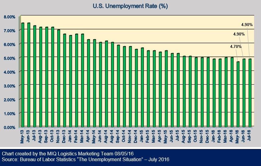 U.S. Unemployment 080516
