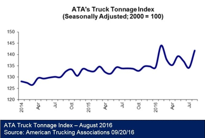 ata-truck-tonnage-index-092016