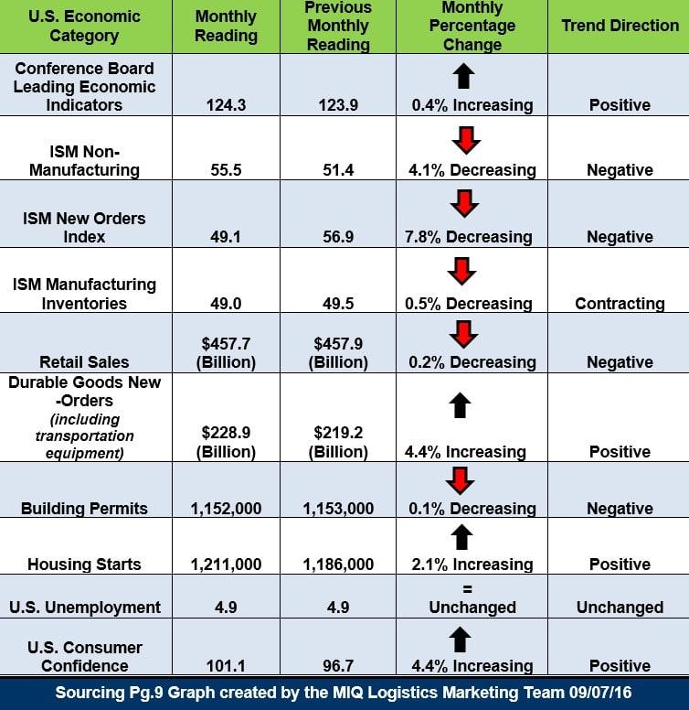 economic-update-090716