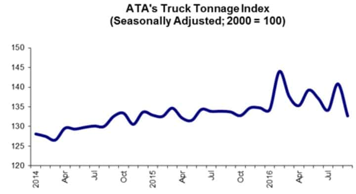 ata-truck-tonnage-index-101816
