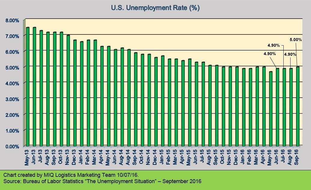 u-s-unemployment-situation-100716