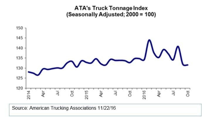 ata-truck-tonnage-index-v2-112216