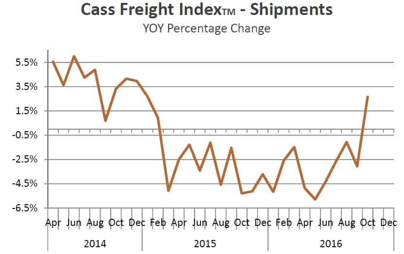 cass-freight-index-oct-2016