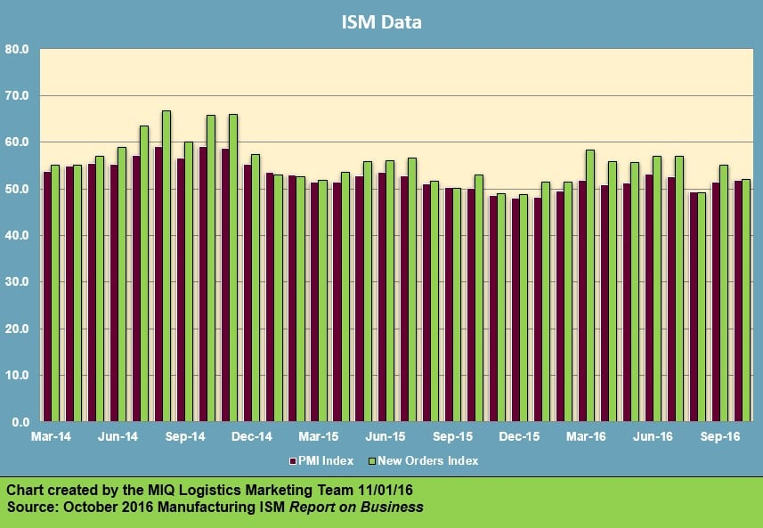 ism-manufacturing-report-on-business-110116