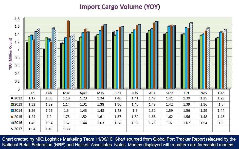u-s-import-cargo-volume-110816