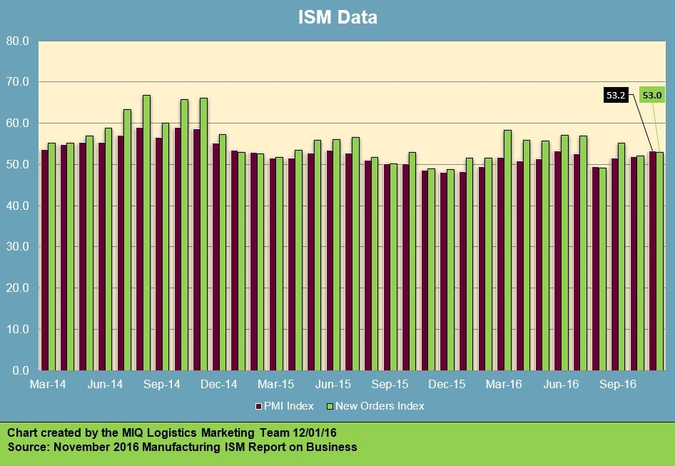 ism-manufacturing-report-on-business-120116