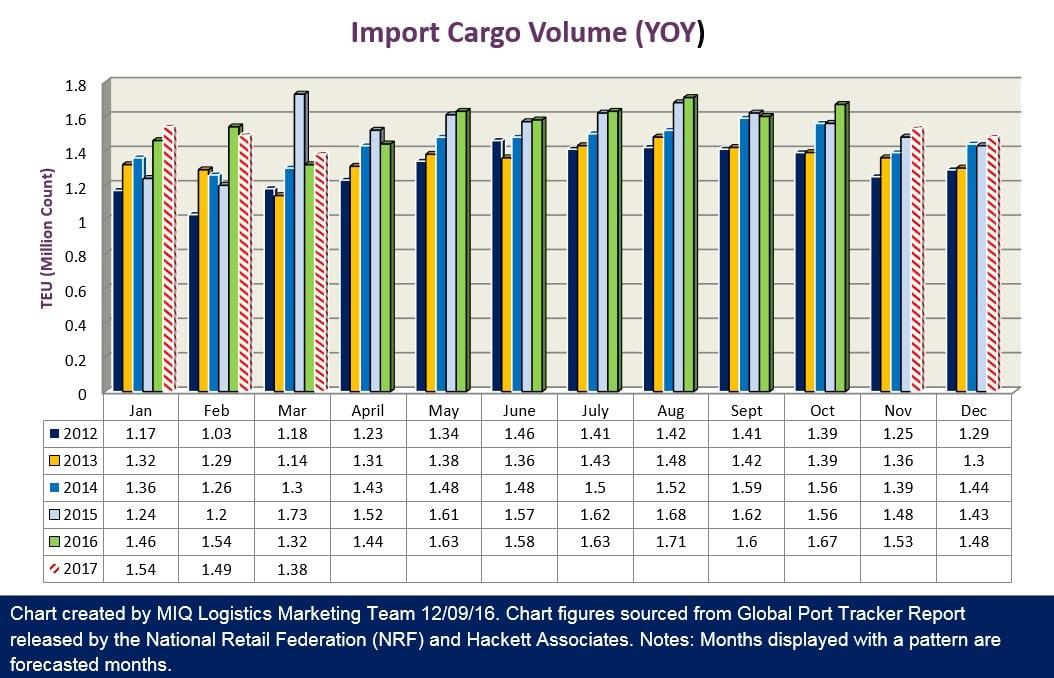 Import Logistics