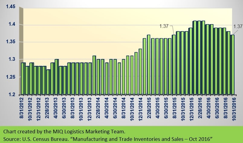 MANUFACTURING AND TRADE INVENTORIES AND SALES – OCTOBER 2016