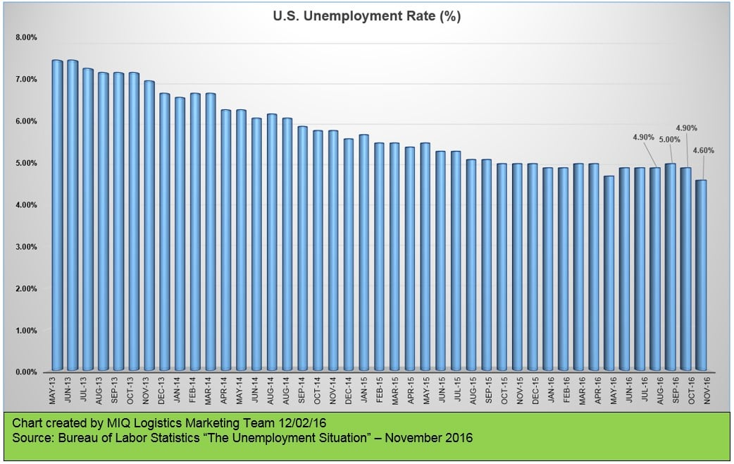 u-s-unemployment-situation-120216