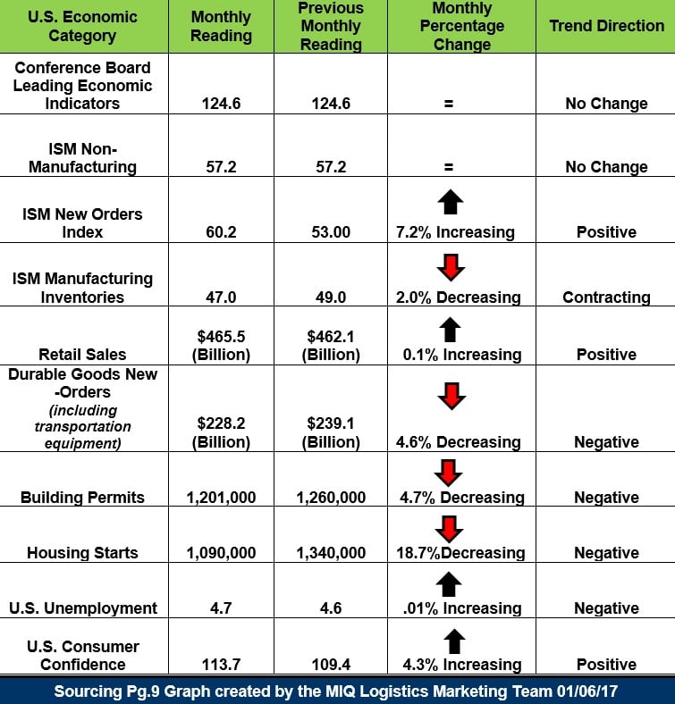 US Economic Snapshot