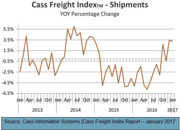Cass Freight Shipment Index