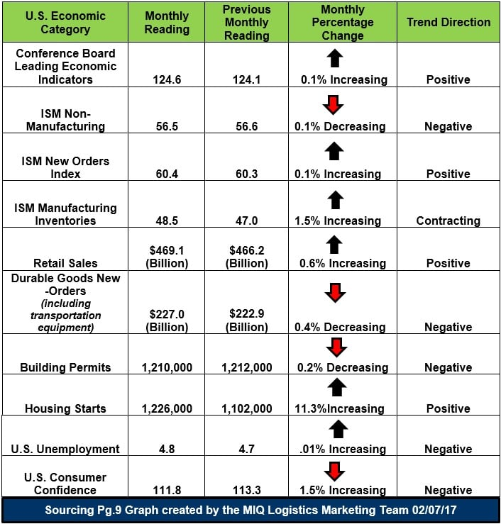 US Economic Snapshots