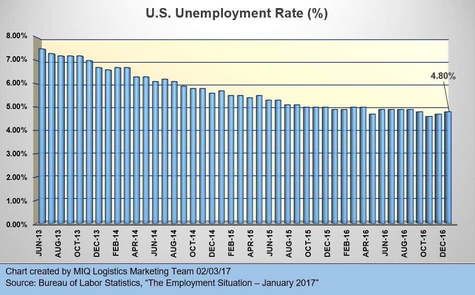 U.S. Unemployment Situation January 2017