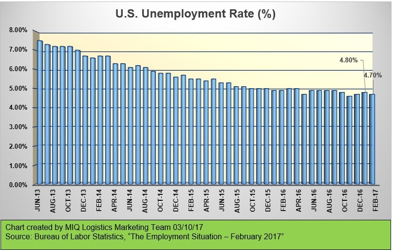 Employment Logistics