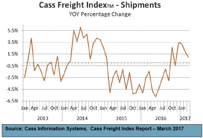 Cass Freight Index Report-March 2017