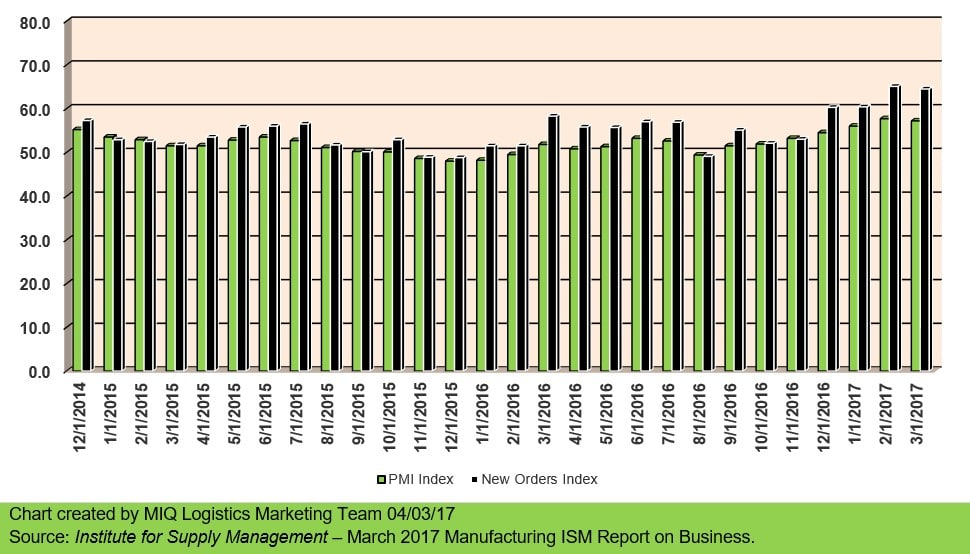 Manufacturing ISM Report