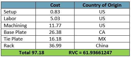 Retail Value Content
