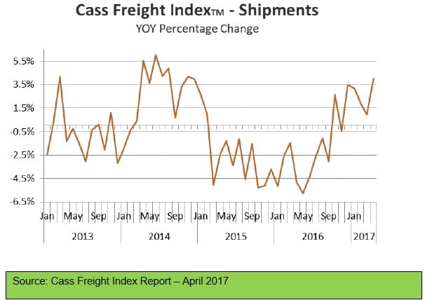 Cass Freight Index Report