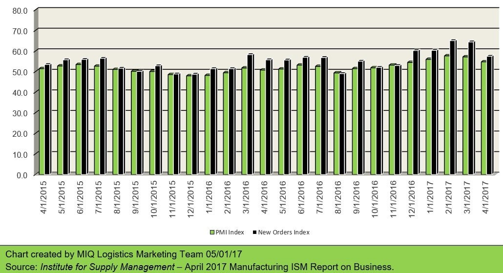 Manufacturing ISM Report on Business