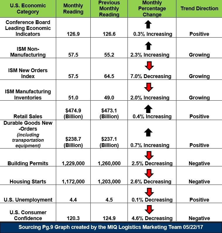 U.S. Economic Snapshot