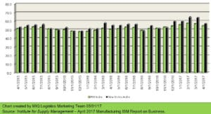 ism manufacturing report business