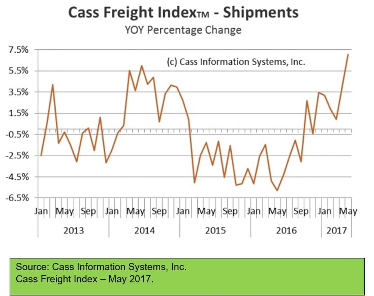 Cass Freight Index - May 2017
